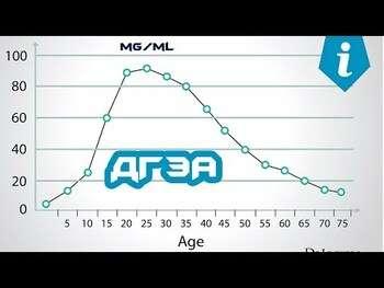 Видео обзор на Крем с ДГЭА для тела 57 г
